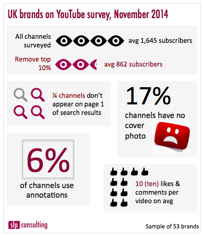 """UK brands on YouTube"""" survey results: the opportunity for mid ..."""